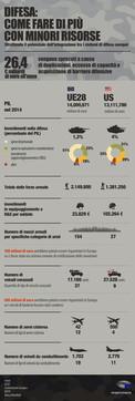 La Difesa in Ue: i numeri