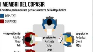Gli attuali membri del Copasir