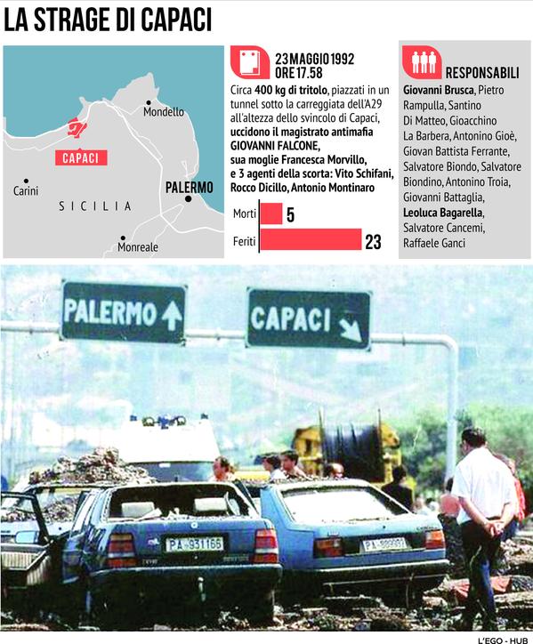 La strage di Capaci: la scheda sull'omicidio di Giovanni Falcone