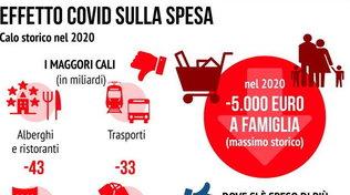 Effetto Covid sulla spesa: -5mila euro a famiglia