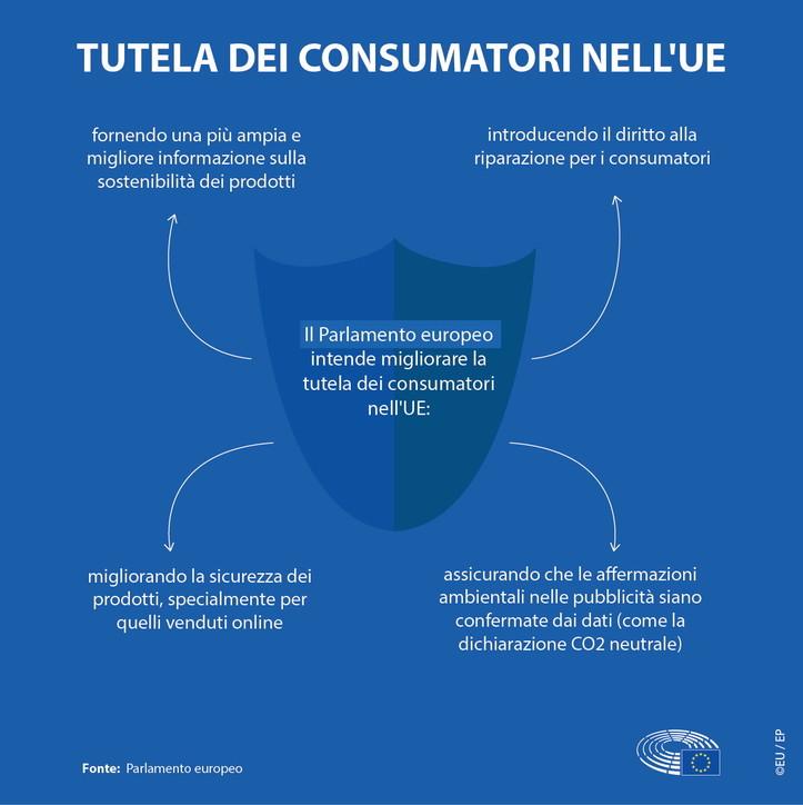 Protezione dei consumatori nell'Ue