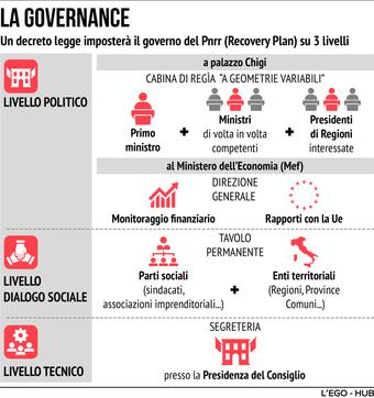 Recovery Plan, la governance delineata da Draghi