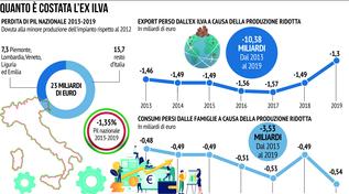 L'Ilva e la storia italiana della produzione acciaio