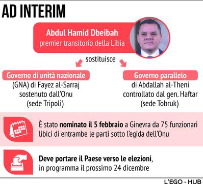 Libia, la difficile transizione verso la democrazia