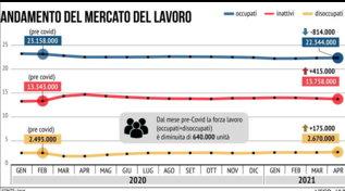 Occupati, disoccupati e inattivi da inizio 2020 (era pre-Covid) ad aprile 2021