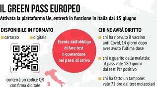 Green pass europeo, in funzione in Italia dal 15 giugno