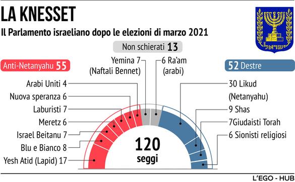 Nuovo governo in Israele: i numeri della Knesset