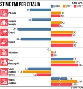 Quanto crescerà l'Italia secondo il Fmi