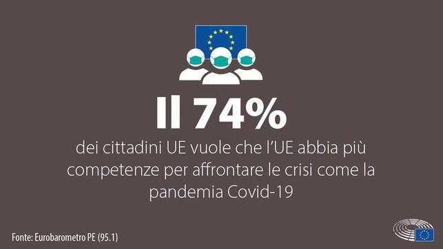 Covid, il 74% dei cittadini vuole che l'Ue abbia piùcompetenze per affrontare le crisi