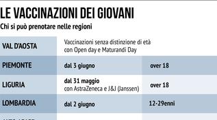Vaccinazioni dei giovani: come sta andando? La situazione Regione per Regione