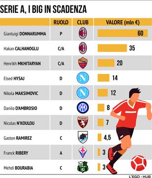 Calciomercato, i big a parametro zero e il valzer delle panchine in Serie A