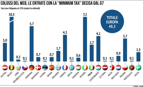 Tasse al 15% per le Big Tech: per l'Italia 2,7 miliardi di entrate in più