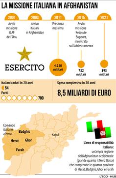La missione italiana in Afghanistan: vent'anni di presenza militare