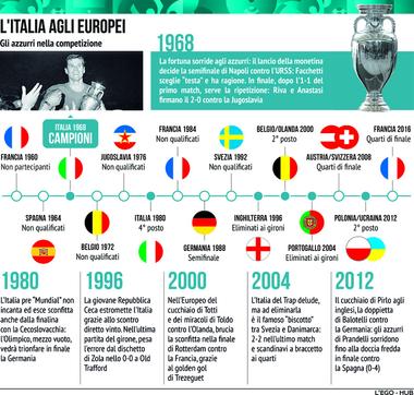L'Italia agli Europei: tutti i piazzamenti