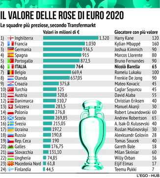 Il valore di mercato delle Nazionali partecipanti