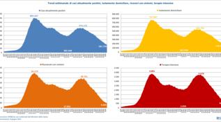 Coronavirus, Gimbe: nell'ultima settimana crollano nuovi casi e decessi