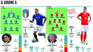 Il girone dell'Italia con Turchia, Svizzera e Galles