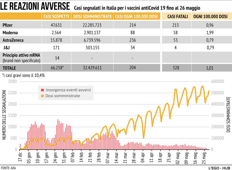 Vaccini e casi avversi: i numeri (reali) e tutto quello che sappiamo