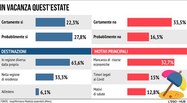 Vacanze Covid: quanti italiani si sposteranno?