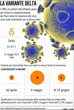 Covid, la variante Delta e i casi a Milano
