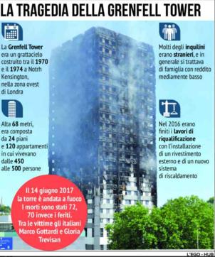 Londra, la tragedia della Grenfell Tower: scheda tecnica e vittime