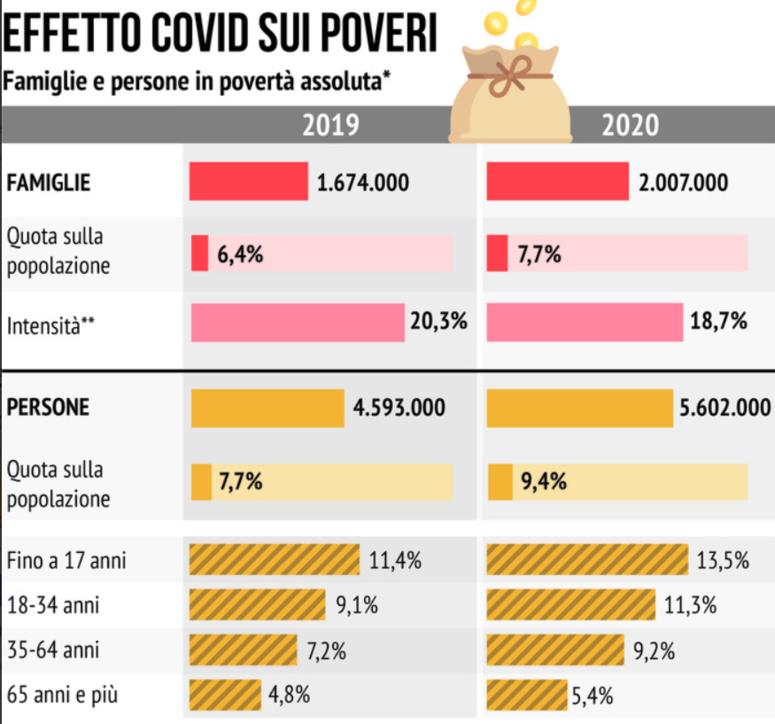 Covid e povertà