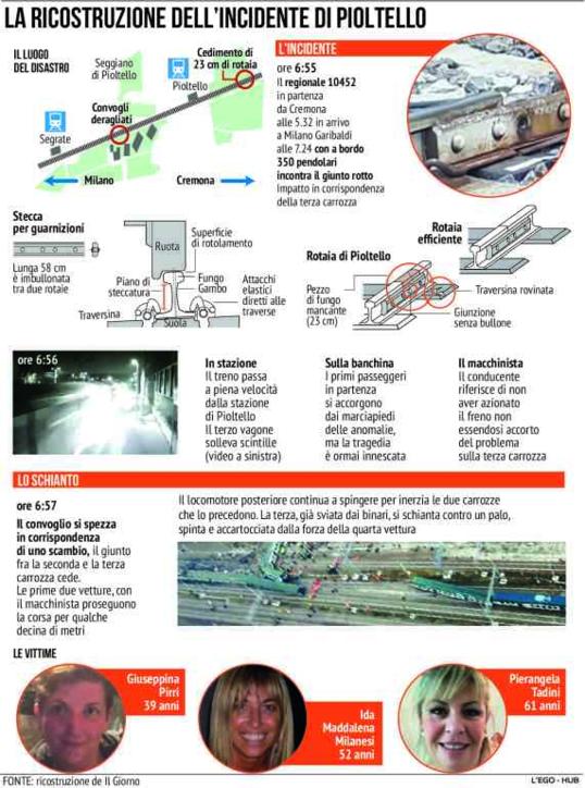Treno deragliato a Pioltello, la ricostruzione dell'incidente