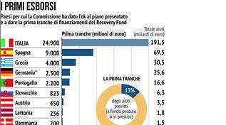 Recovery Fund, i primi esborsi dell'Ue: all'Italia tranche di 24,89 miliardi