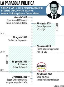La parabola politica di Giuseppe Conte