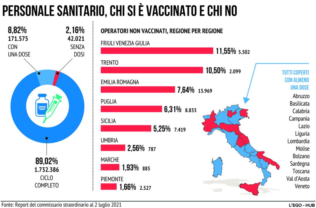 Covid, personale sanitario: chi si è vaccinato e chi no