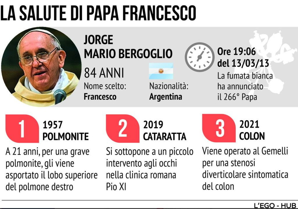La salute di Papa Francesco