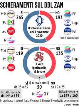 Ddl Zan, gli schieramenti: l'ipotesi di voto al Senato