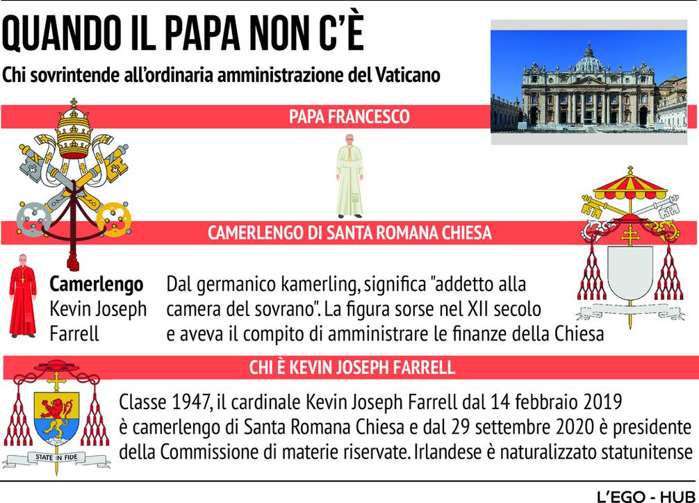 Vaticano, ecco chi amministra la Santa Sede quando il Papa non c'è