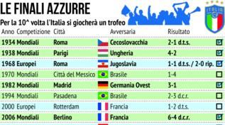 Calcio, tutte le finali giocate dalla Nazionale italiana