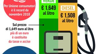 Gli aumenti dei carburanti