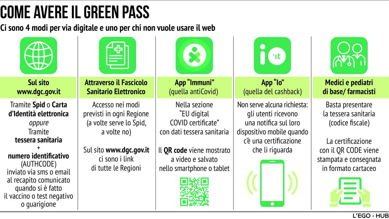 Ecco come fare per ottenere il green pass