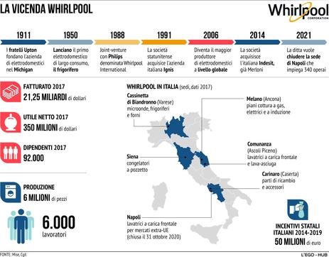 Whirlpool, Gkn e i rischi disoccupazione in Italia post Covid