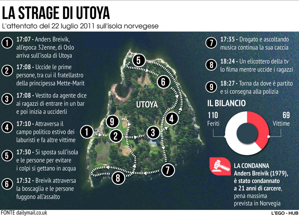 Dieci anni fa la strage di Utoya