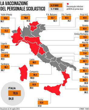 Vaccini, la mappa della copertura del personale scolastico