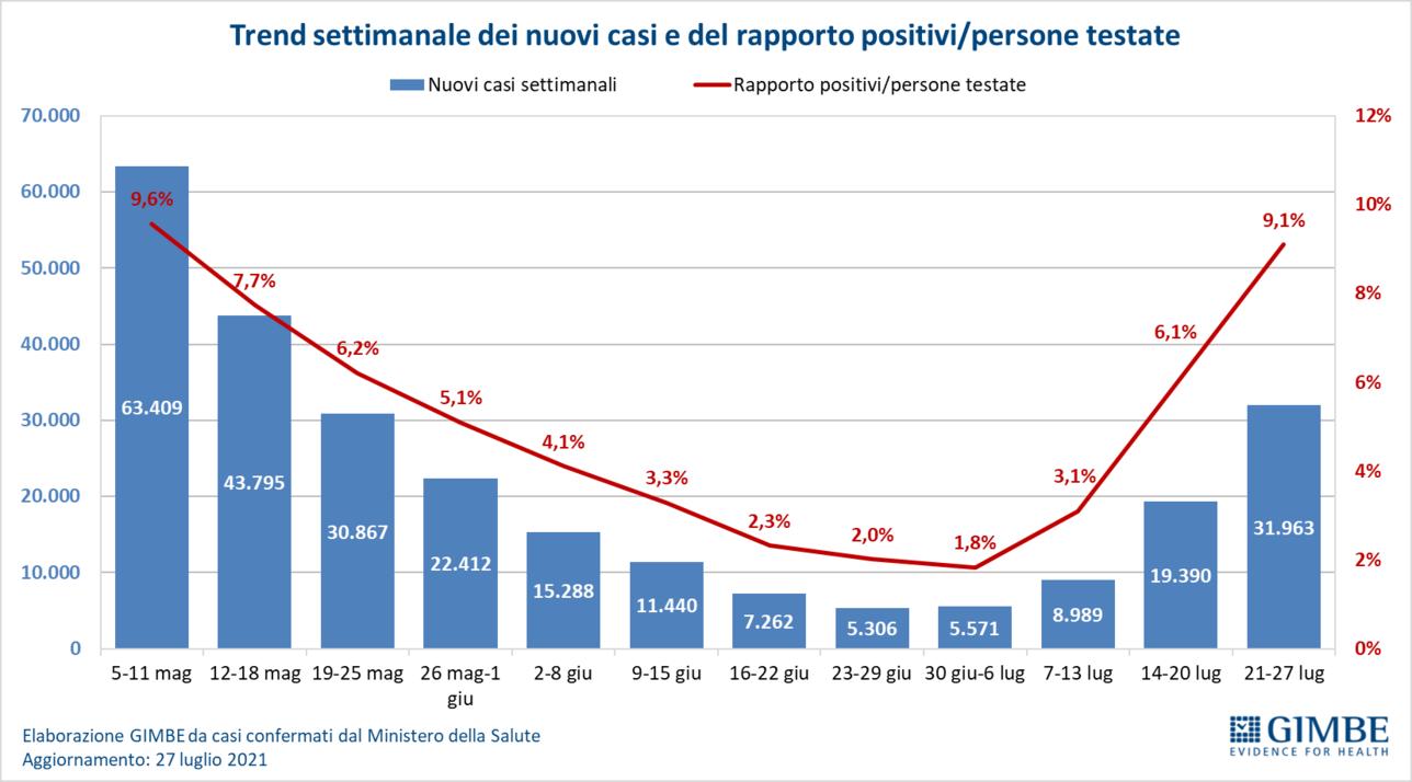 Covid, Gimbe: +64,8% nuovi casi, è la quarta ondata
