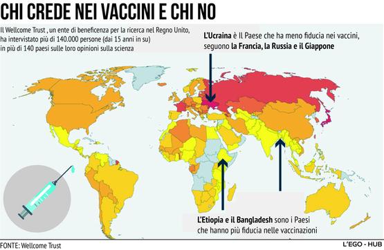 Vaccini, ecco chi si fida e chi no nel mondo