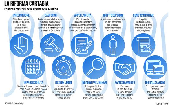 Giustizia, ecco che cosa prevede la riforma Cartabia