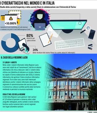 Cyberattacchi, il caso della Regione Lazio