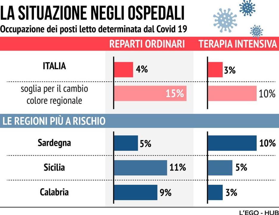 Sardegna, toccata la soglia critica del 10% nelle intensive