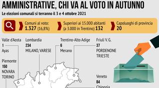 Amministrative in autunno, i numeri del voto