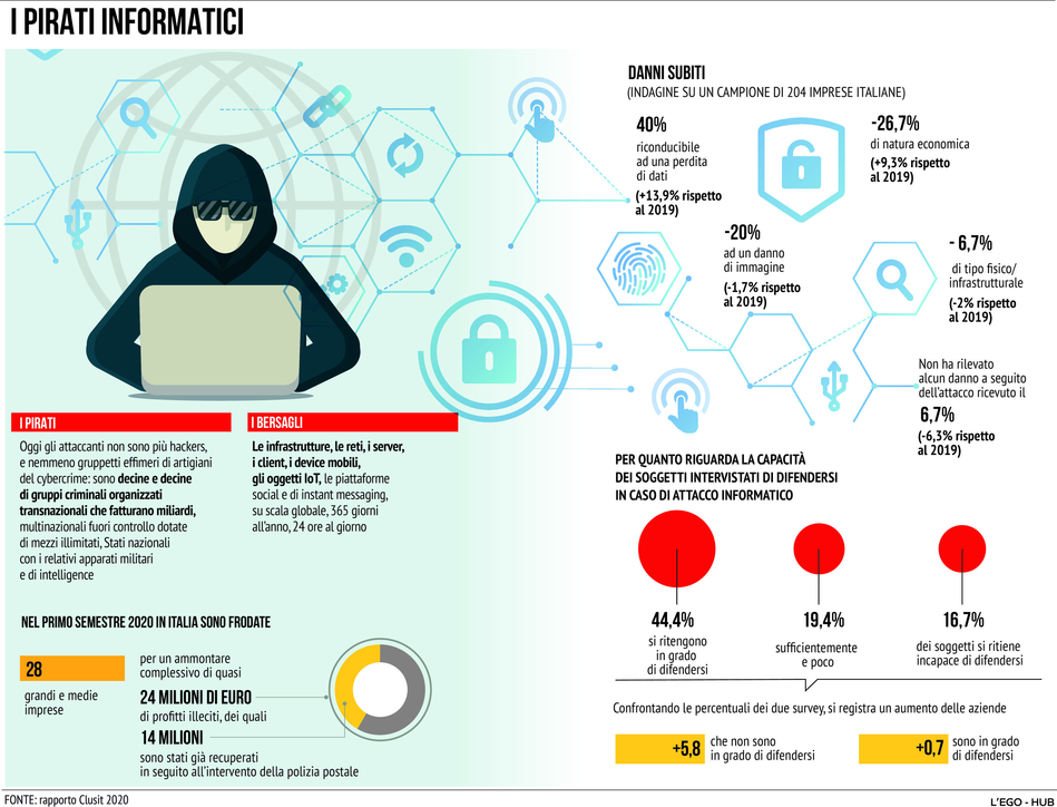 Hacker in azione: chi sono e quanti danni causano