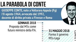 Da gennaio 2018 a oggi, la parabola politica di Giuseppe Conte