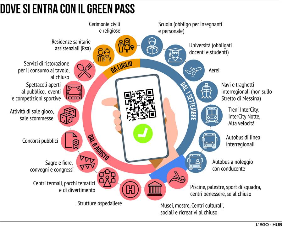 Green pass, ecco dove è indispensabile e dove lo diventerà dal 1° settembre