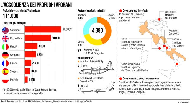 Afghanistan, ecco come funziona l'accoglienza dei profughi
