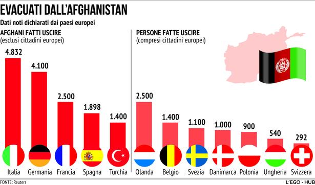 Afghanistan, ecco quanti sono gli evacuati dal Paese